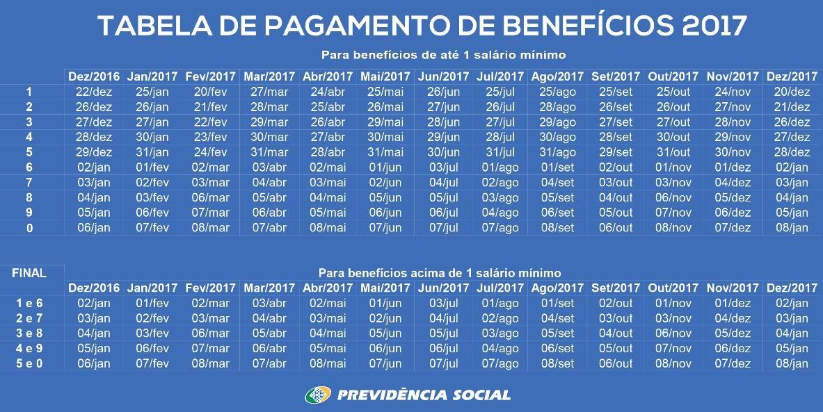 Calendário Pagamento INSS 2017