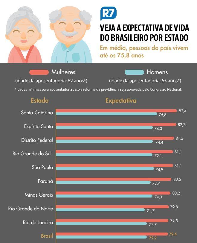 Expectativa de vida por estado - BR - 1