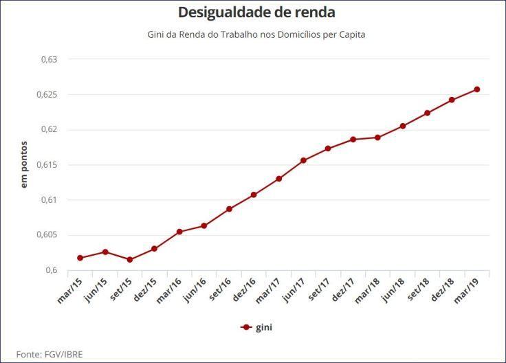 Brasil atinge recorde na desigualdade de renda