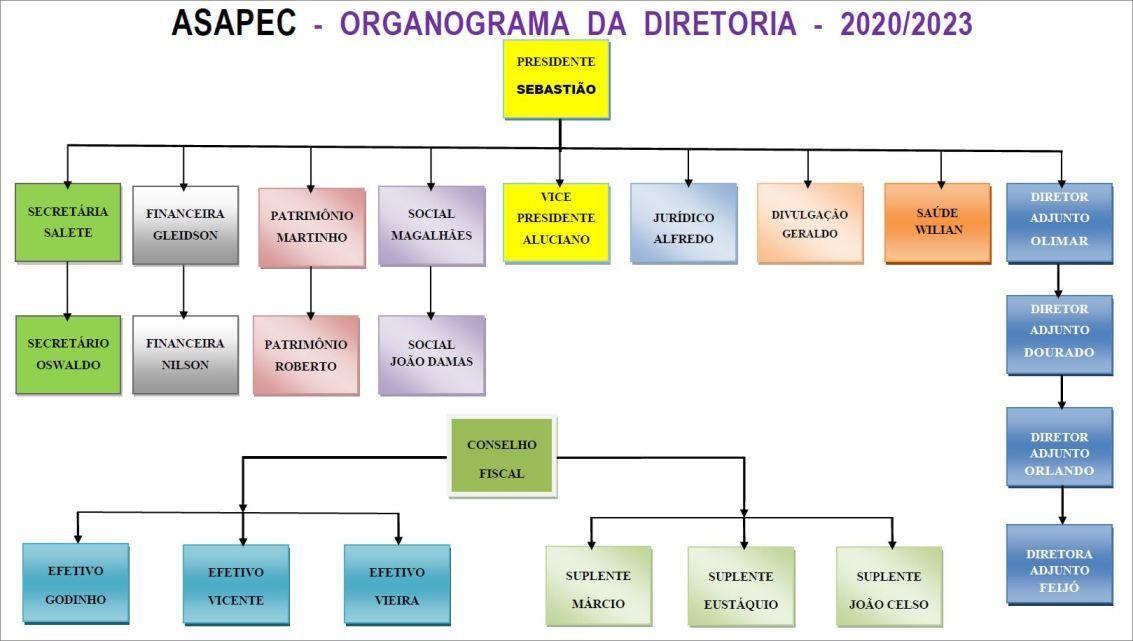ASAPEC - Organograma - Diretoria - 2020-2023