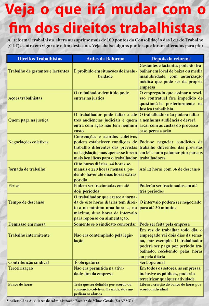 quadro direitos trabalhistas
