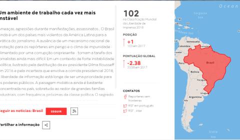 Liberdade de Imprensa: Brasil está em 102º lugar mundialmente