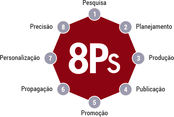 8 P's do Marketing Digital
